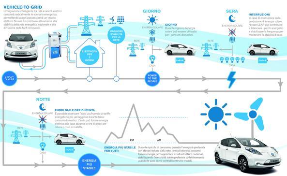 Infografica Vehicle to Grid-U43070471244563d6B-U43140842321441eE-593x443@Innovazione-Web